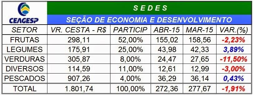 Índice CEAGESP cai 1,91% em abril