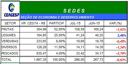 Índice CEAGESP recua 0,63% em julho