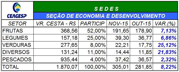 Índice CEAGESP chega a 8,22% em novembro